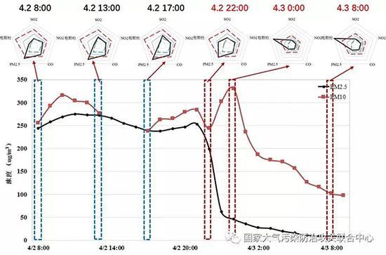 北京市4月2日8时-3日8时的污染特征雷达图(红色线和黑色线分别为PM10和PM2.5浓度)