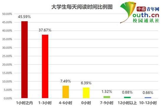 大学生每天阅读时间比例。本文图片 中国青年网