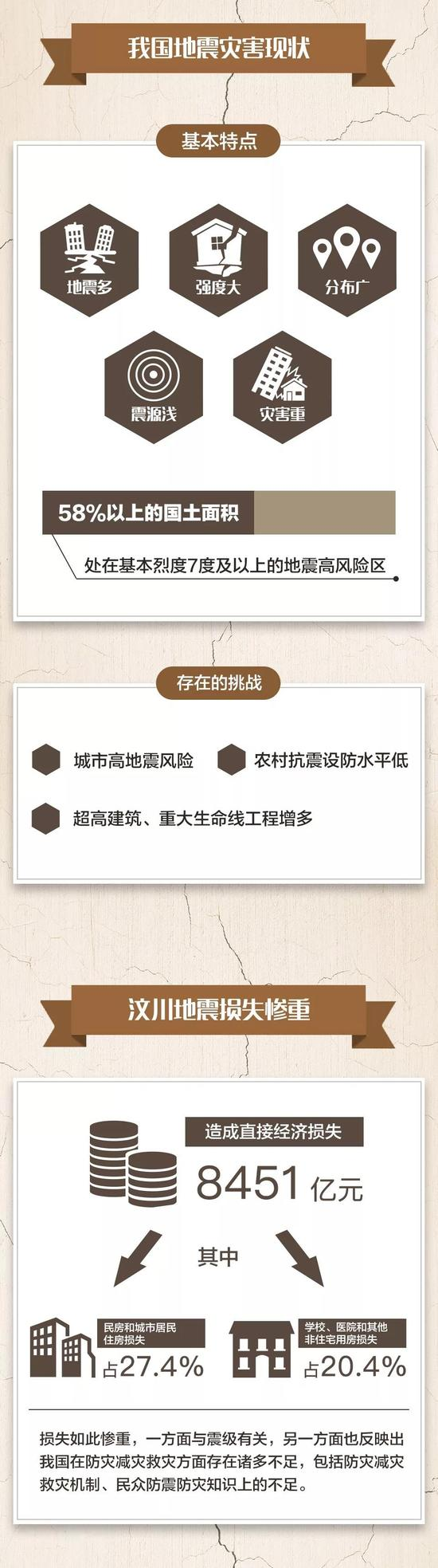 △上述数据来自于中国地震局官方网站及国新办2008年9月举行的一次颁布会