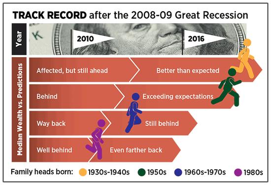 金融危机后各年龄段财富变化情况(圣路易斯联储)