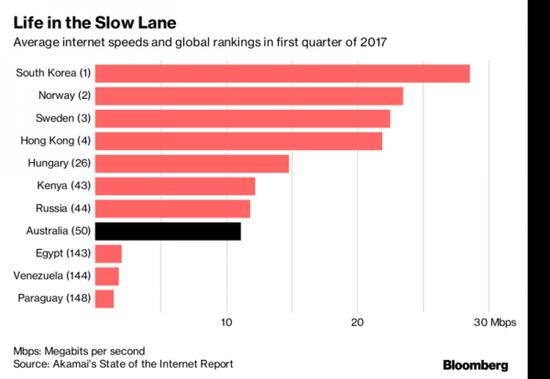 澳大利亚网速排名(彭博社)