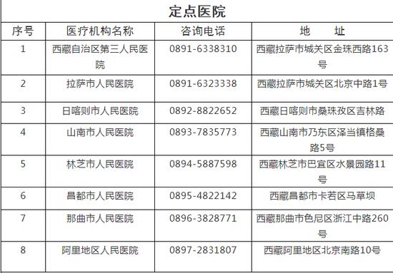 西藏新型肺炎医疗救治定点医院和发热门诊名单公布