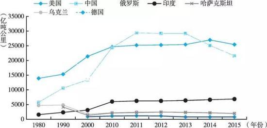 图3 1980~2015年主要国家铁路货运周转量