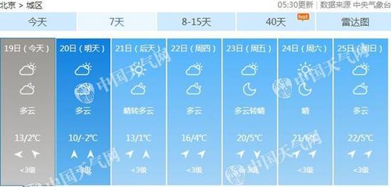 本周北京气温先抑后扬。