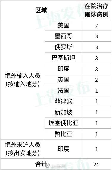 日上海无新增本地赢咖3平台,赢咖3平台图片