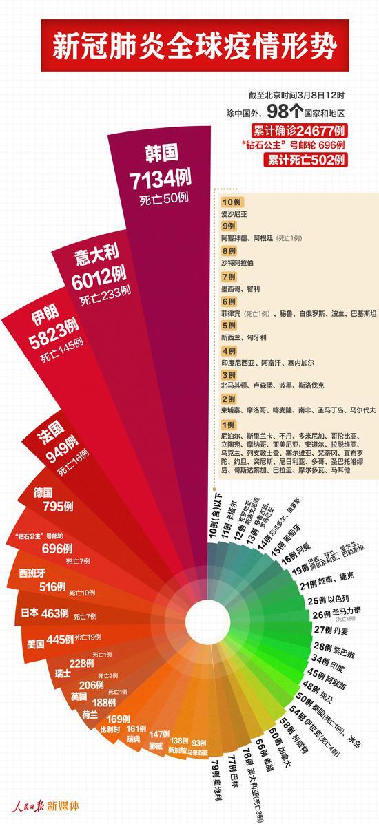 中国以外确诊病例累计25373例 韩国意大利伊朗均超五千图片