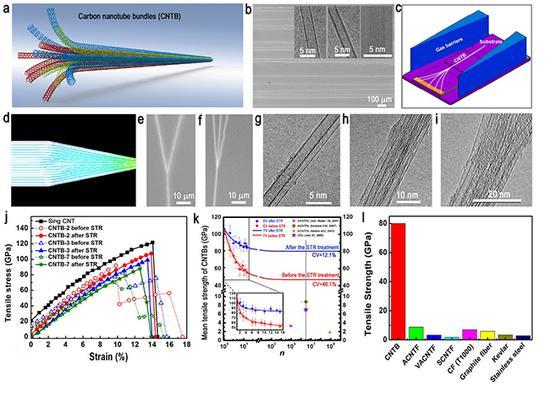 a。 碳纳米管管束示意图;b。 所用到的超长碳纳米管的结构;c。 利用气流聚焦法制备超长碳纳米管管束的示意图;d。 超长碳纳米管在聚焦气流下发生合并的模拟图;e-i。 所制备的具有确定组成的超长碳纳米管管束;j-k。 所制备的碳纳米管管束的力学性质;l。 超长碳纳米管管束与其他材料拉伸强度对比图。 清华新闻网 图