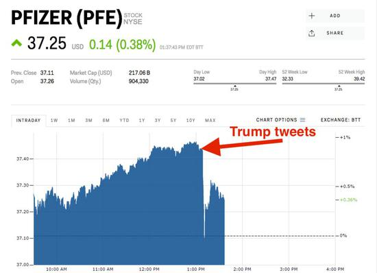 辉瑞7月9日股价表现  Business Insider网站 图