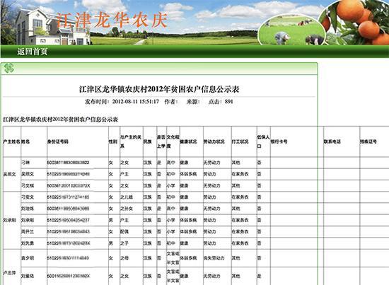 龙华镇农业农村信息网2012年8月发布的《江津区龙华镇农庆村2012年贫困农户信息公示表》不仅完整发布了相关人员的身份证号码、手机号码,甚至公布了部分人员的完整银行卡号。图片系澎湃新闻基于保护隐私需要打码,原页面没有打码。