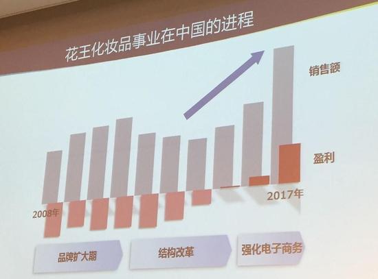 花王化妆品事业在中国的进程