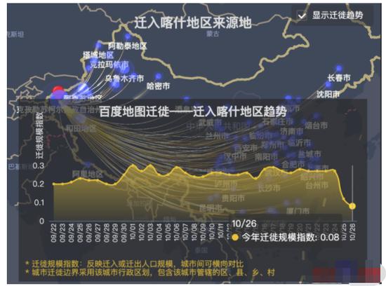 疫后三天,喀什地区迁入人口规模下降七成、迁出下降近四成图片