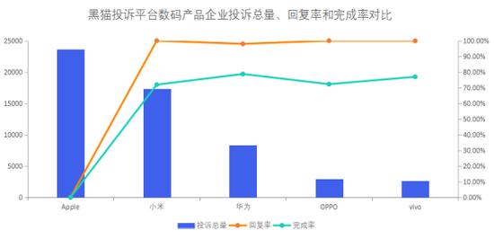 数码产品企业投诉数据对比:Apple和vivo响应时间较长