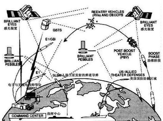 """""""星球大战计划""""模型图"""
