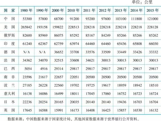 表3 世界主要国家铁路里程数