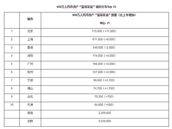 胡润财富报告:北京拥有最多亿元资产家庭图片