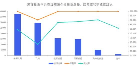 在线旅游企业投诉数据对比:去哪儿网完成率高于飞猪
