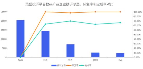 数码产品企业投诉数据对比:Apple解决率低于小米
