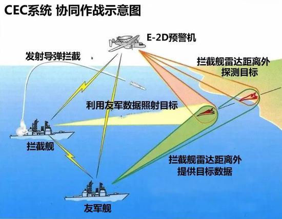 """▲如圖所示,CEC系統可藉助預警機探測地平線另一側的敵軍導彈,使攔截艦能在更遠距離上探測到敵軍反艦導彈,還能借助友軍戰艦提供目標數據支援,併發射""""標準""""6導彈攔截,可大幅降低超音速反艦巡航導彈或戰機成功突防的概率。"""
