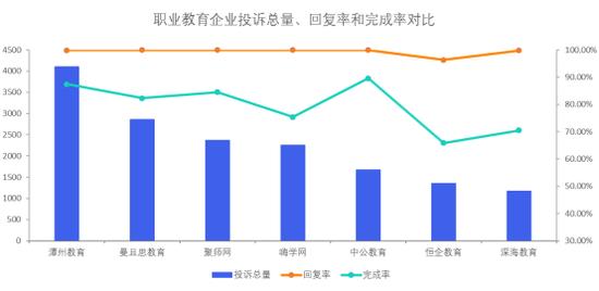 职业教育企业投诉数据对比:中公教育、潭州教育、聚师网