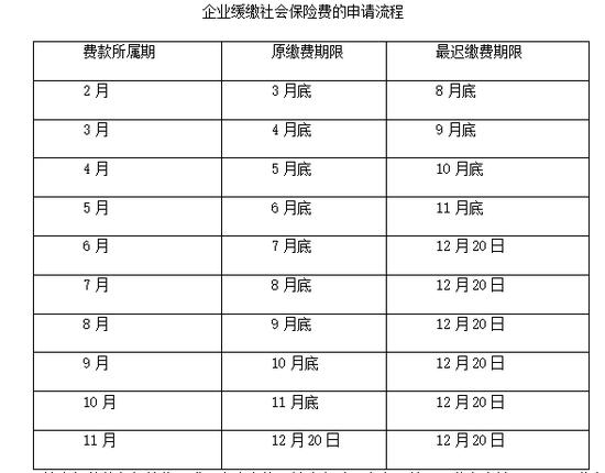 北京中小微企业2至6月社保单位缴费全部免征图片