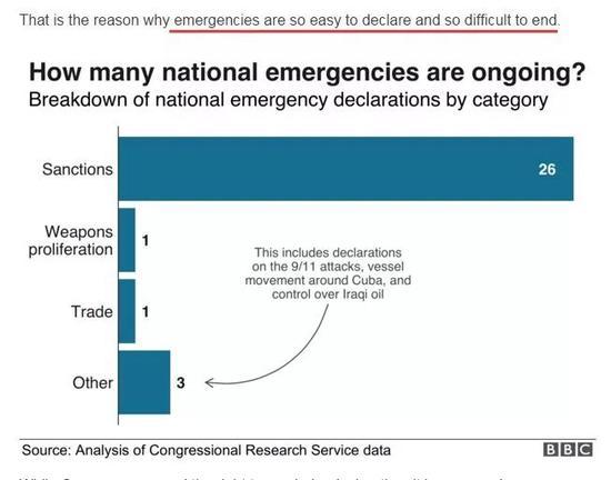 """▲截圖來自BBC的文章,從中可以看到美國曆屆政府曾經多次因爲諸多理由宣佈進入""""國家緊急狀態"""",其中以""""制裁""""爲由的次數最多,共有26次"""