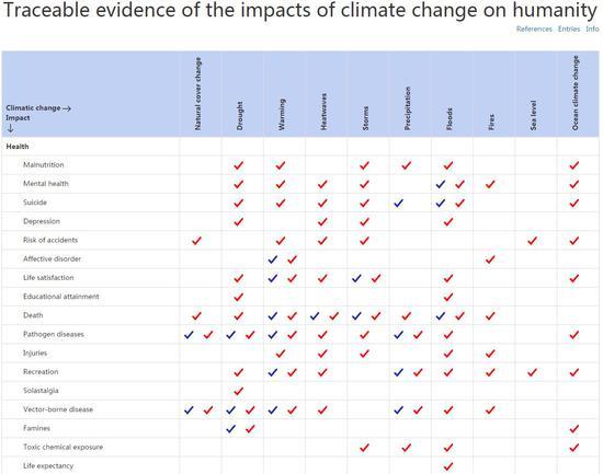 氣候變化對人類社會的影響(節選)。紅色標記代表氣候變化對人類社會產生負面影響,藍色標記代表正面影響。