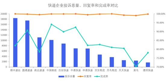 快递企业投诉数据对比:中国邮政、中通快递、圆通速递