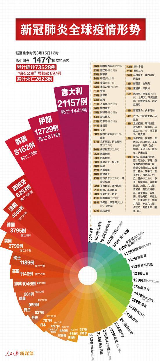 中国以外新冠肺炎确诊病例已有74225例图片