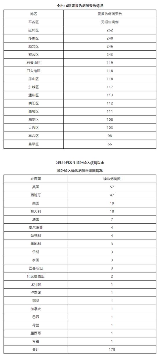北京10月11日新增陈述1例境外输出确诊病例(图1)