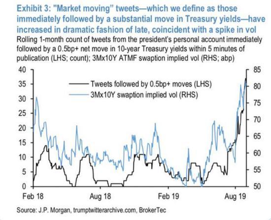 (美國10年期國債利率出現0.5個基點以上變化時川普發推的數量)圖片來源:摩根大通報告截圖
