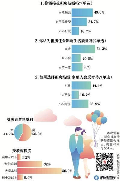 调查:近五成受访者可以接受租房结婚|90后|租房|结婚