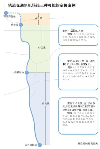 北京新机场线基础票价不超36.5元 有望设置月卡|新机场线|月卡|商务票