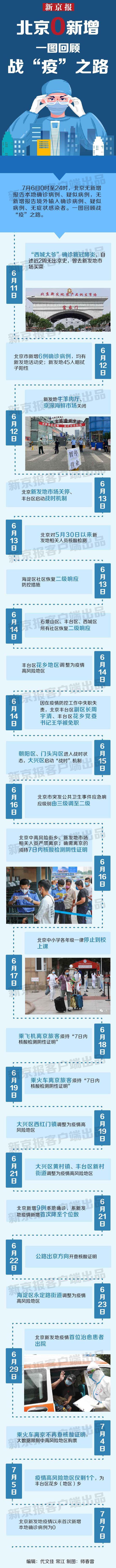 【sky平台】北京sky平台0新增一图图片