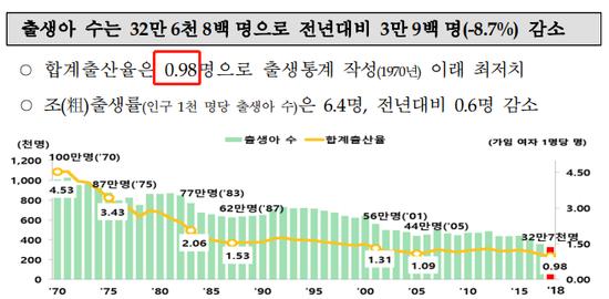 截自韩国统计局《2018年诞生统计(肯定版)》