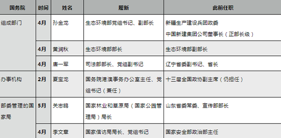 国务院系统内6位一把手履新,这几人已经离京调研图片