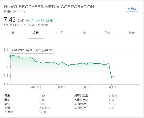 华谊兄弟开盘大跌9.66%,截至上午收盘跌8.8%