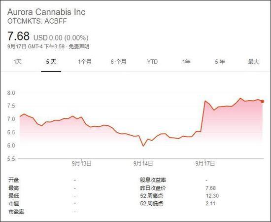奥罗拉大麻公司股价走势