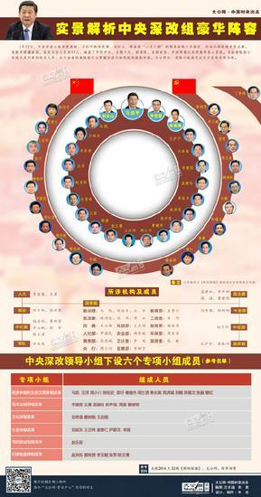 2014年1月22日中央深改组首次召开会议