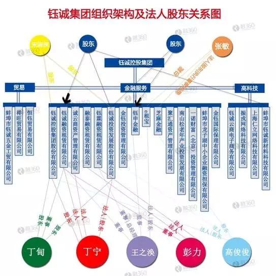 钰诚集团架构图(制图:融360)