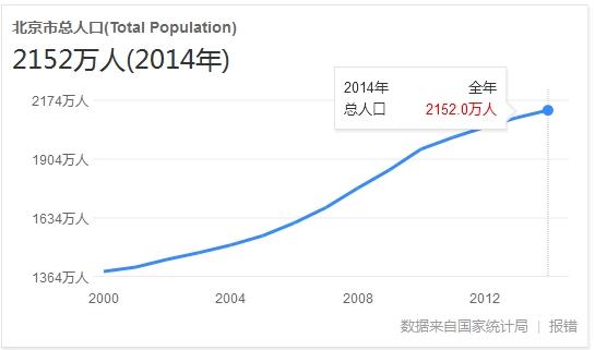 人口老龄化_哈市人口总数
