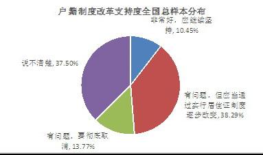 户籍制度改革支持度全国总样本分布。