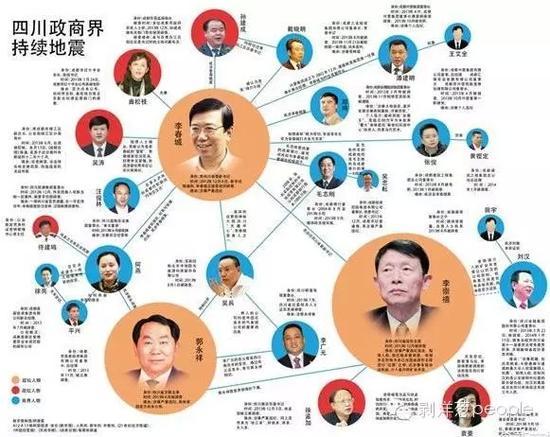 十八大后,四川政商界持续地震