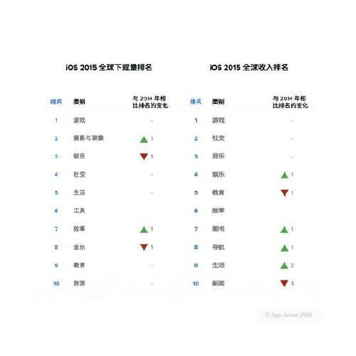 App收入排行:陌陌Line分居中日社交应用首位 