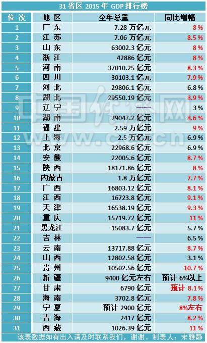 江苏省gdp排名2019_重磅 刚刚2019年江苏13市GDP排行榜曝光,镇江...