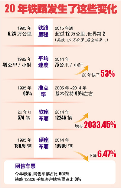 数据揭秘20年春运路变化:火车均速增53%