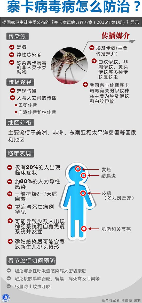 图表:寨卡病毒病怎么防治? 新华社记者 胥晓璇 编制