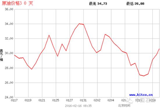 国际原油价格30天走势图/油价网