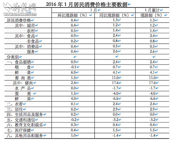 1月居民消费价格主要数据