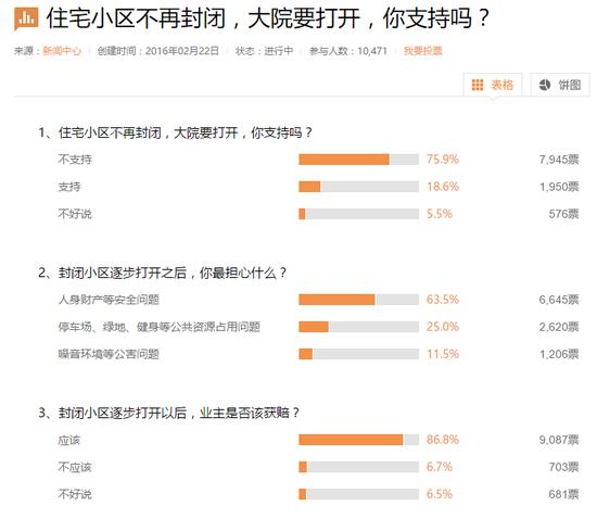 根据新浪网的调查,七成网友不支持住宅小区开放。