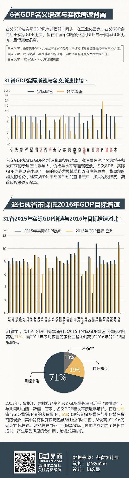 数据来源:各省统计局